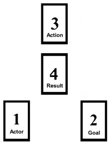 Figure 10 Magic Triangle with words